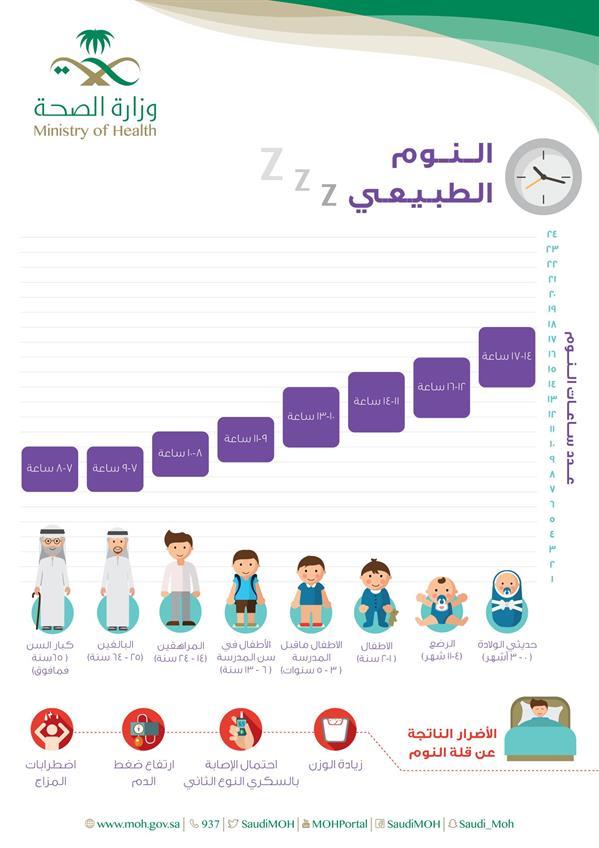 معدلات النوم الطبيعية لكل فئة عمرية